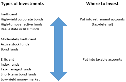 tax-efficient investing