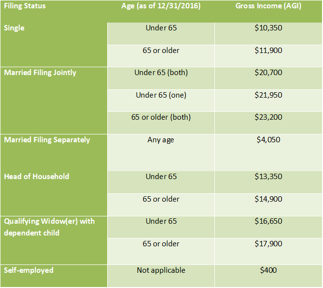 Tax Filing Threshold (2016)