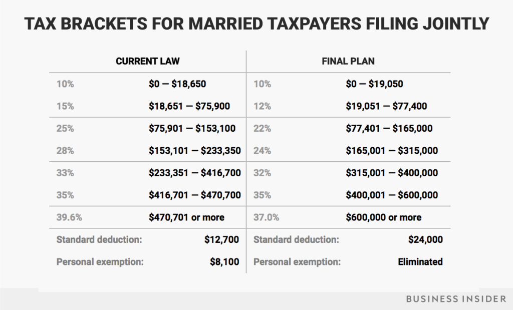 tax brackets joint filers (tax reform)