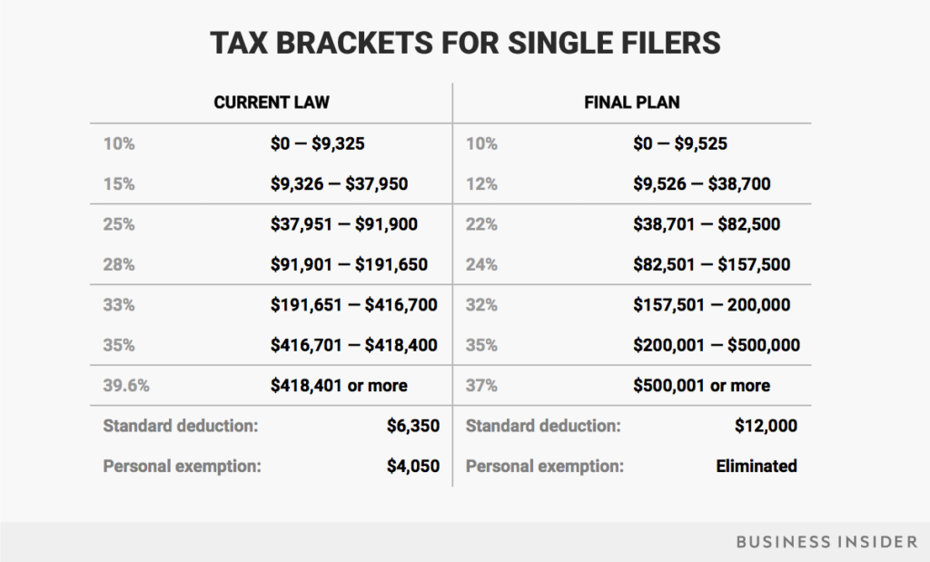 tax brackets single filers (tax reform)